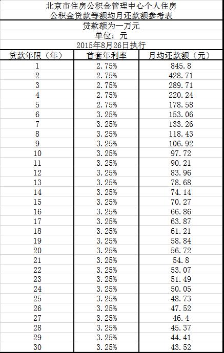 如何确定公积金基数:入职未满一年是按照第二个月工资发放,...